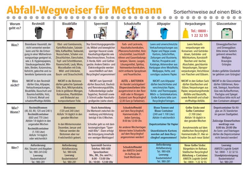 Abfall-Wegweiser für Mettmann